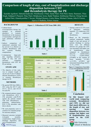 3 - Comparison of length of stay cost of hospitalization and discharge disposition between CDT and thrombolysis therapyfor PE - Kanishk Poster